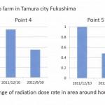 orcerlies 8 Cosmo-Farm-Fukushima_Messungen-150x150